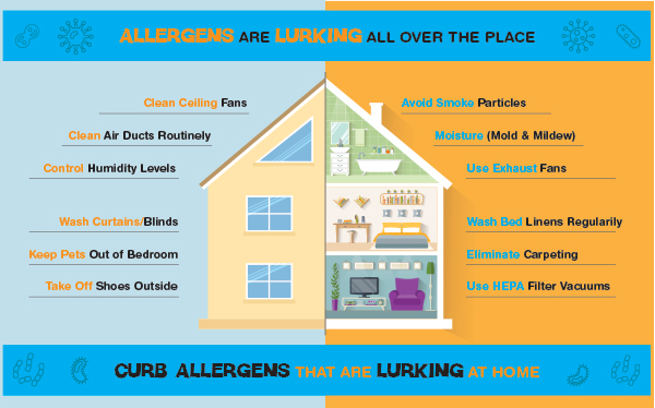 Allergens in the home.